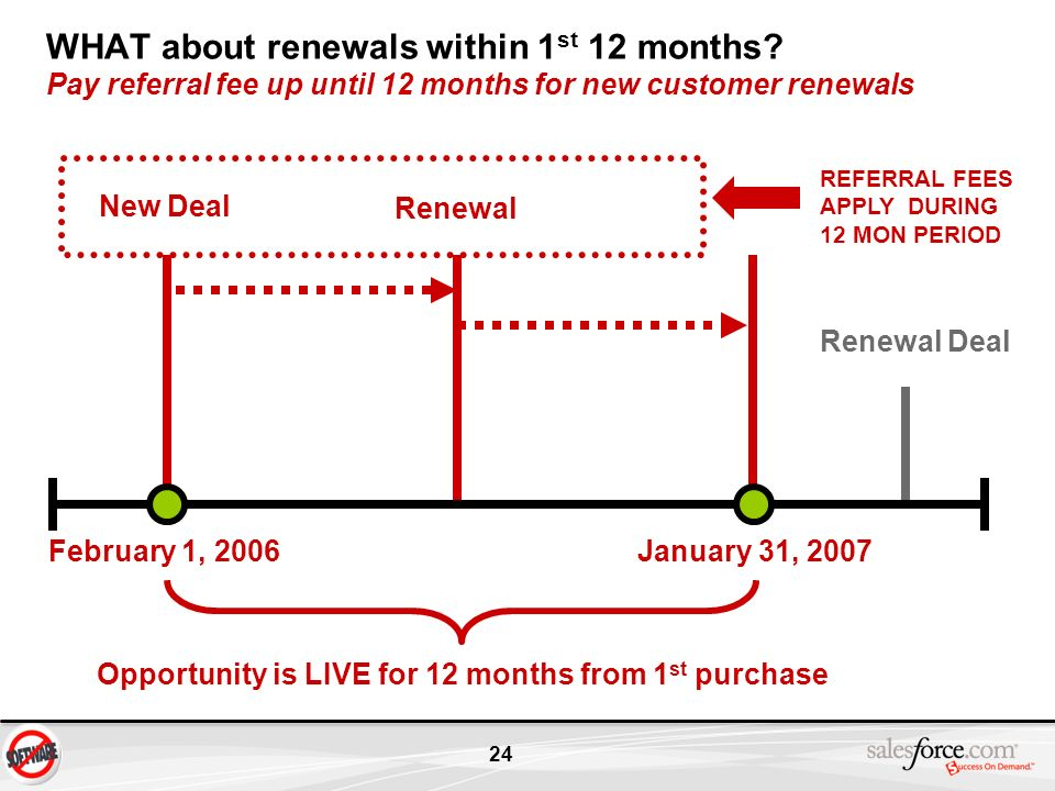 WHAT about renewals within 1st 12 months