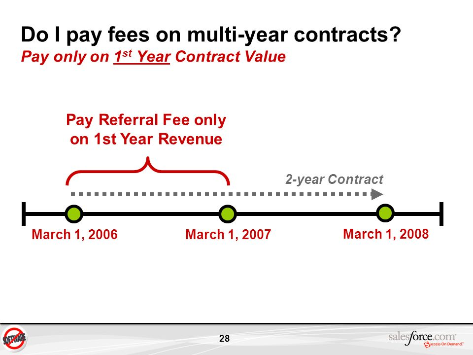 Do I pay fees on multi-year contracts