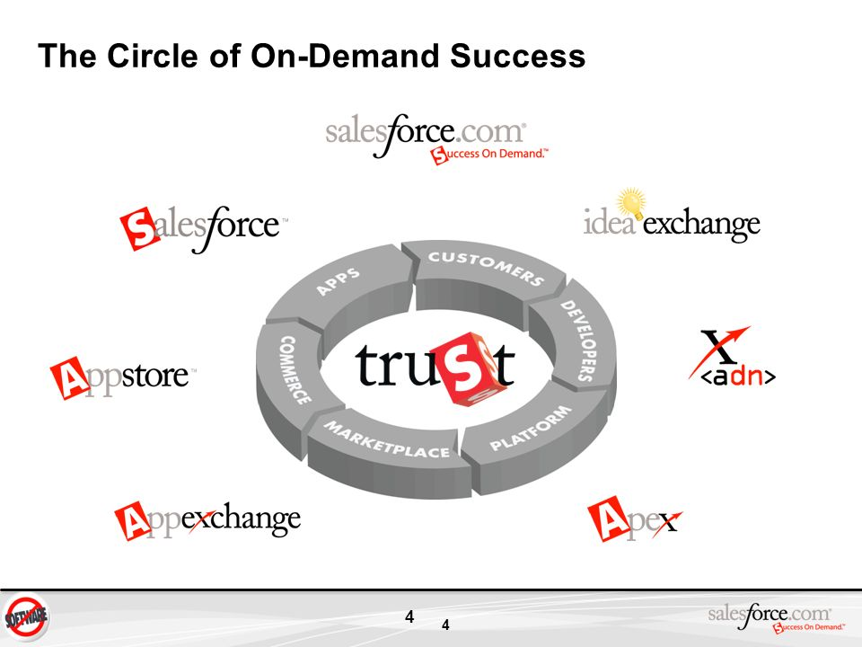 The Circle of On-Demand Success