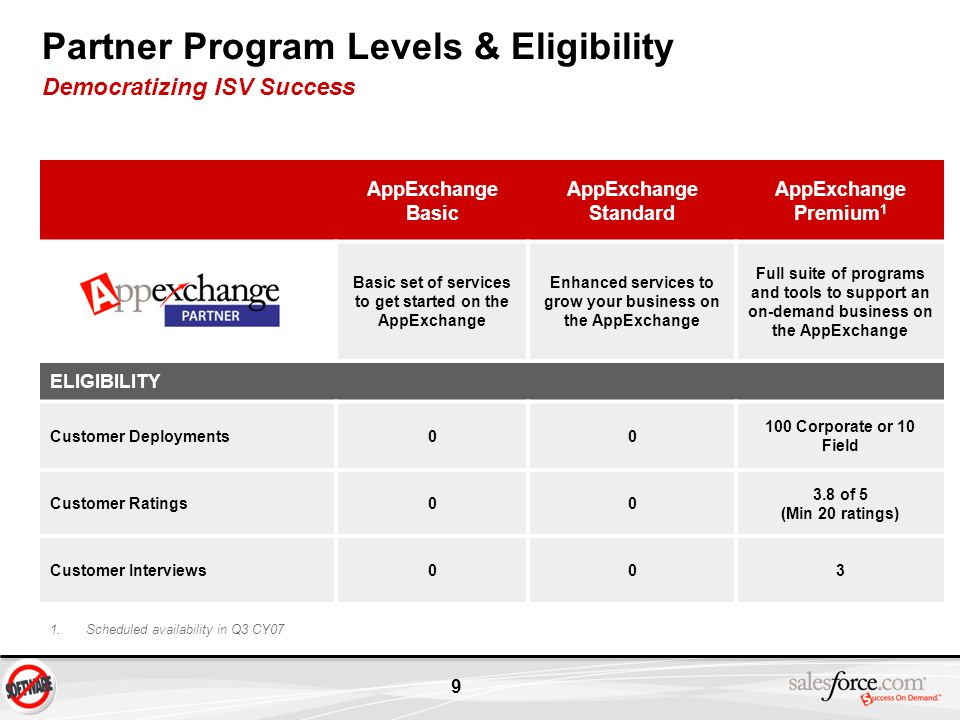 Partner Program Levels & Eligibility Democratizing ISV Success