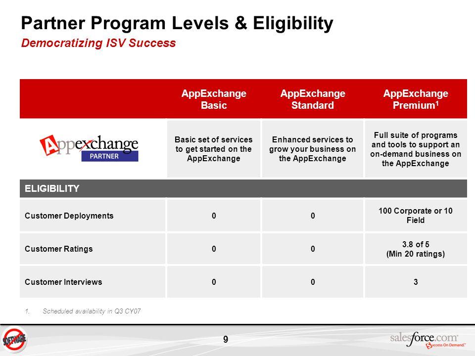 Partner Program Levels & Eligibility Democratizing ISV Success