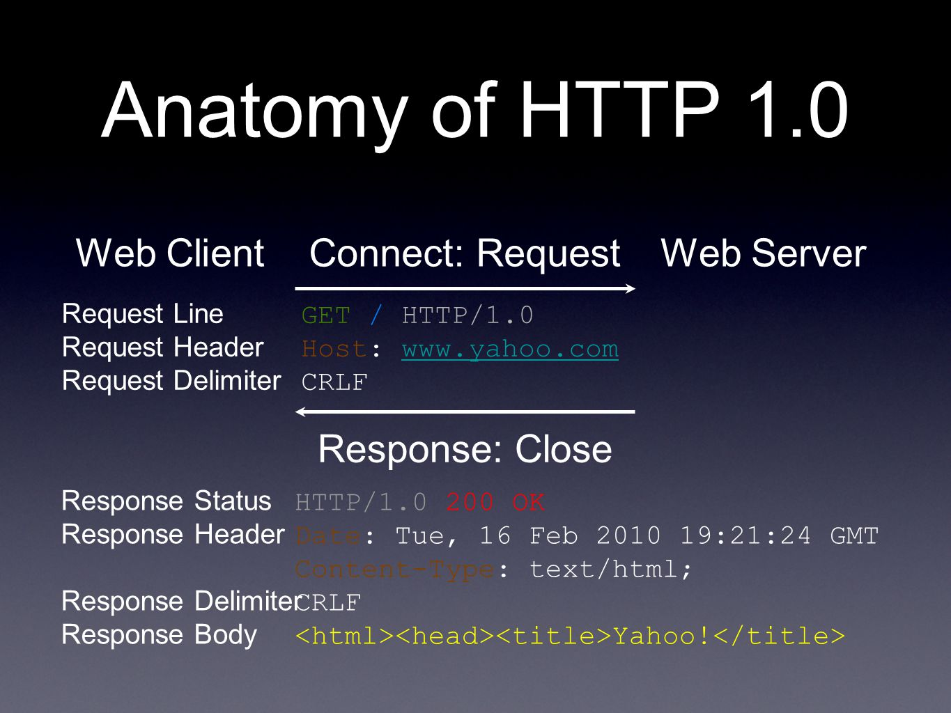 Anatomy of HTTP 1.0 Web Client Connect: Request Web Server
