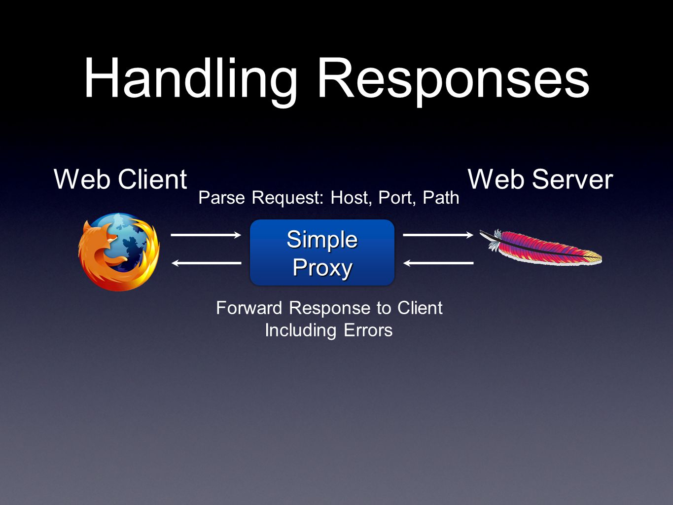 Handling Responses Web Client Web Server Simple Proxy