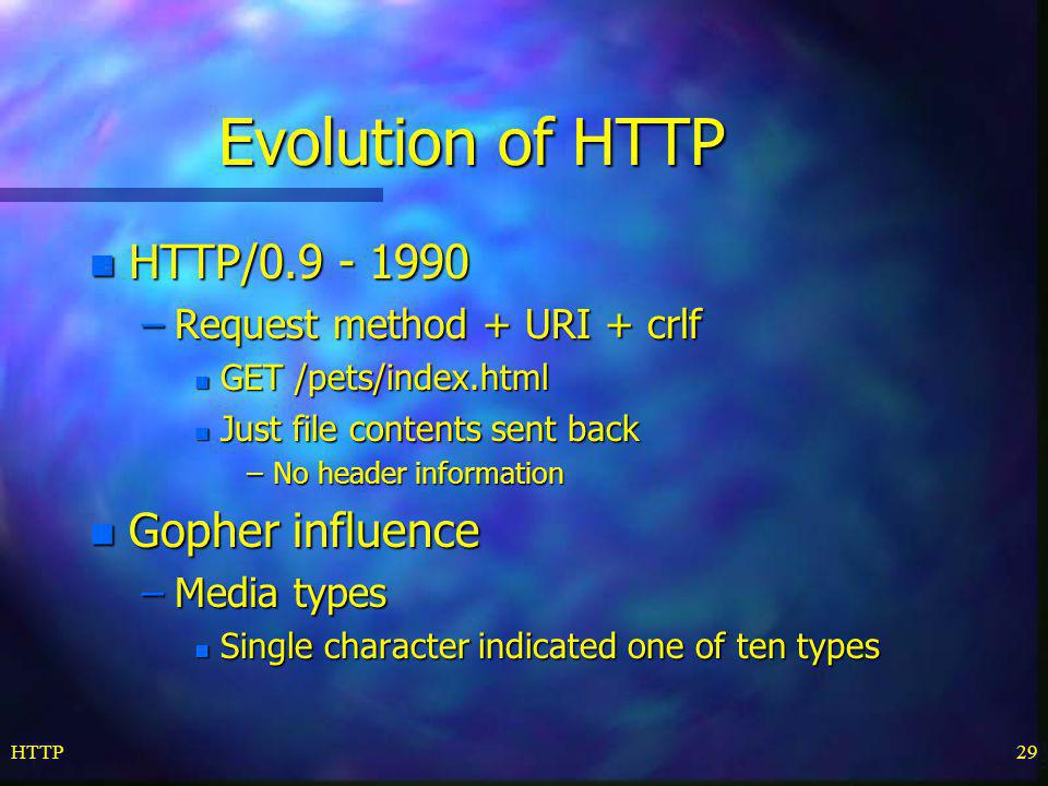 Evolution of HTTP HTTP/0.9 - 1990 Gopher influence