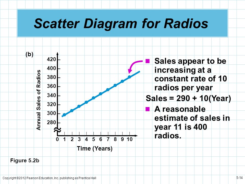 Scatter Diagram for Radios
