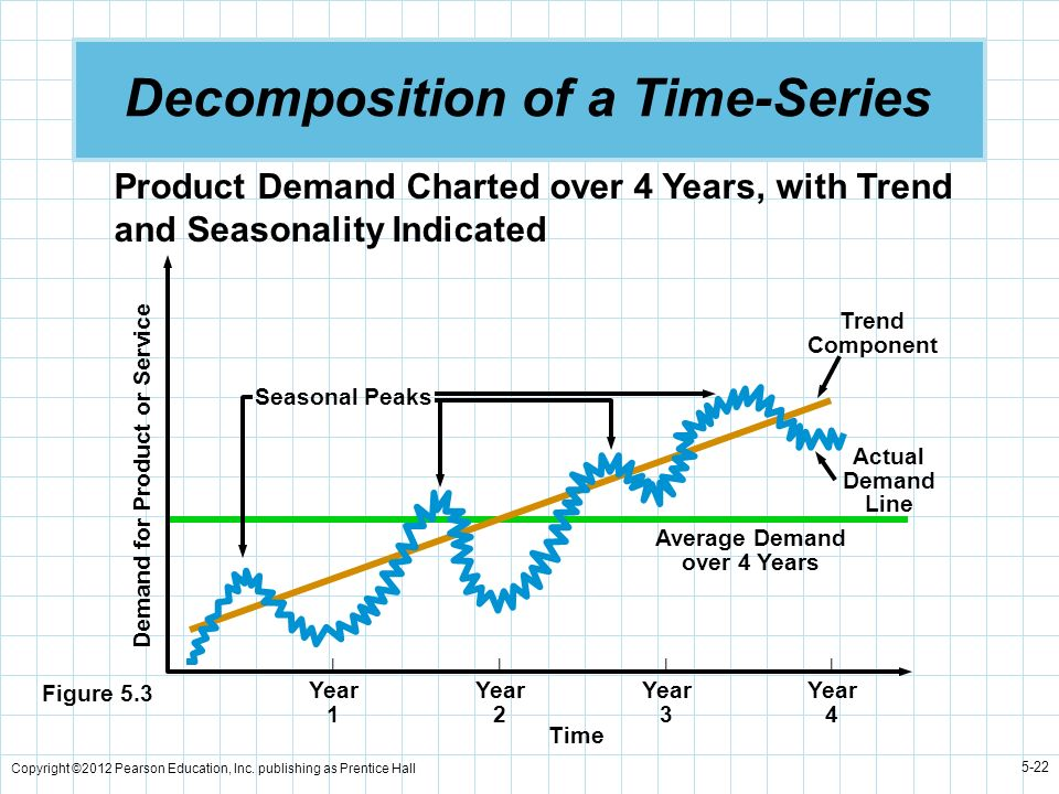 Decomposition of a Time-Series