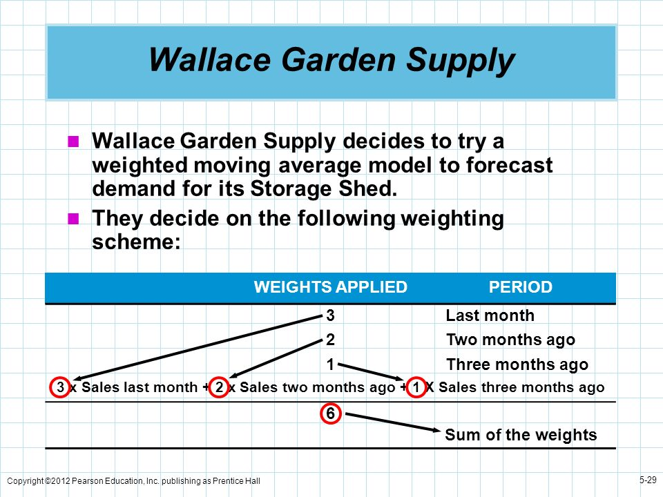 Wallace Garden SupplyWallace Garden Supply decides to try a weighted moving average model to forecast demand for its Storage Shed.