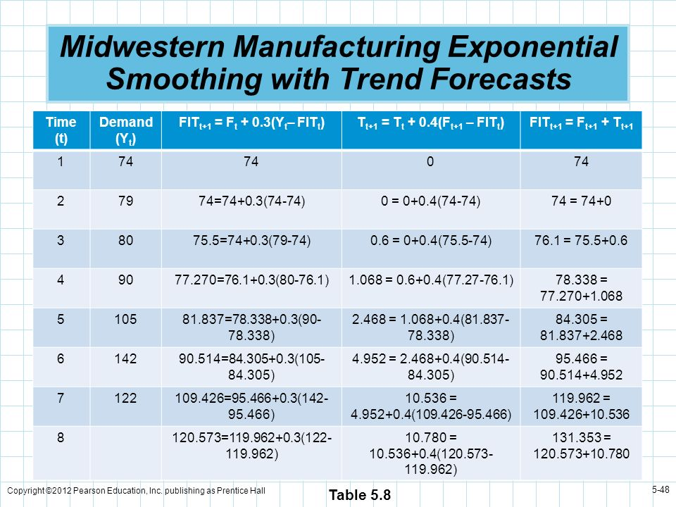 Midwestern Manufacturing Exponential Smoothing with Trend Forecasts