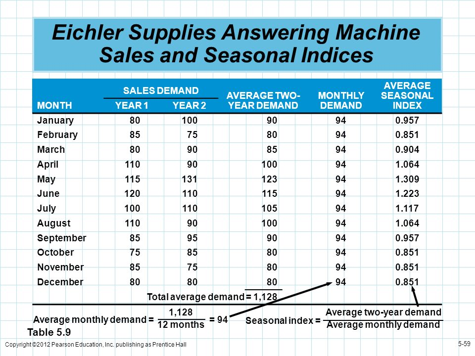 Eichler Supplies Answering Machine Sales and Seasonal Indices