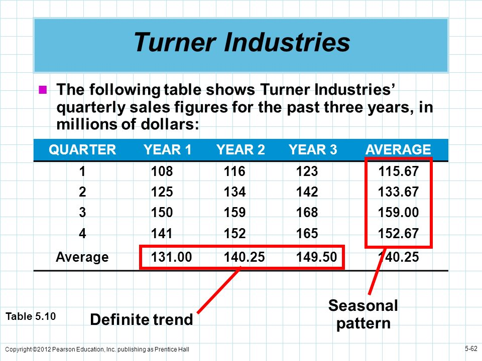 Turner IndustriesThe following table shows Turner Industries' quarterly sales figures for the past three years, in millions of dollars: