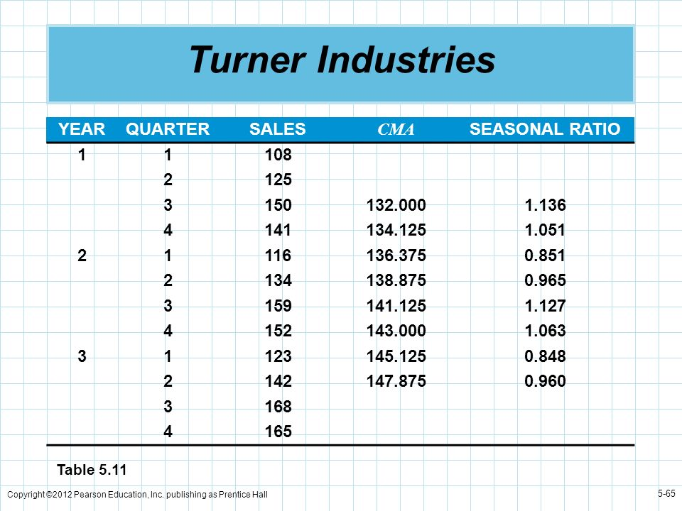 Turner Industries YEAR QUARTER SALES CMA SEASONAL RATIO 1 108 2 125 3
