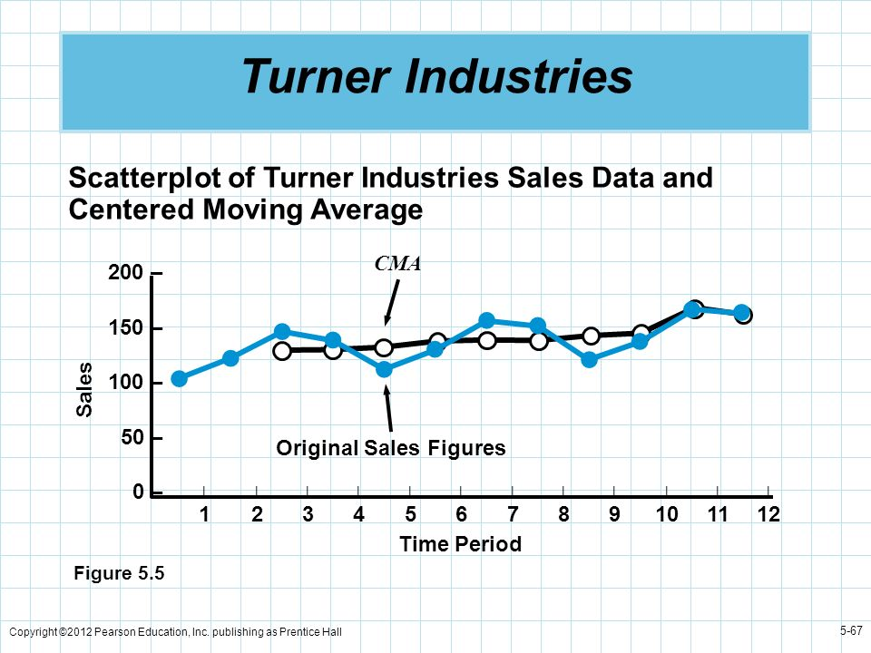 Turner Industries Scatterplot of Turner Industries Sales Data and Centered Moving Average. 200 – 150 –