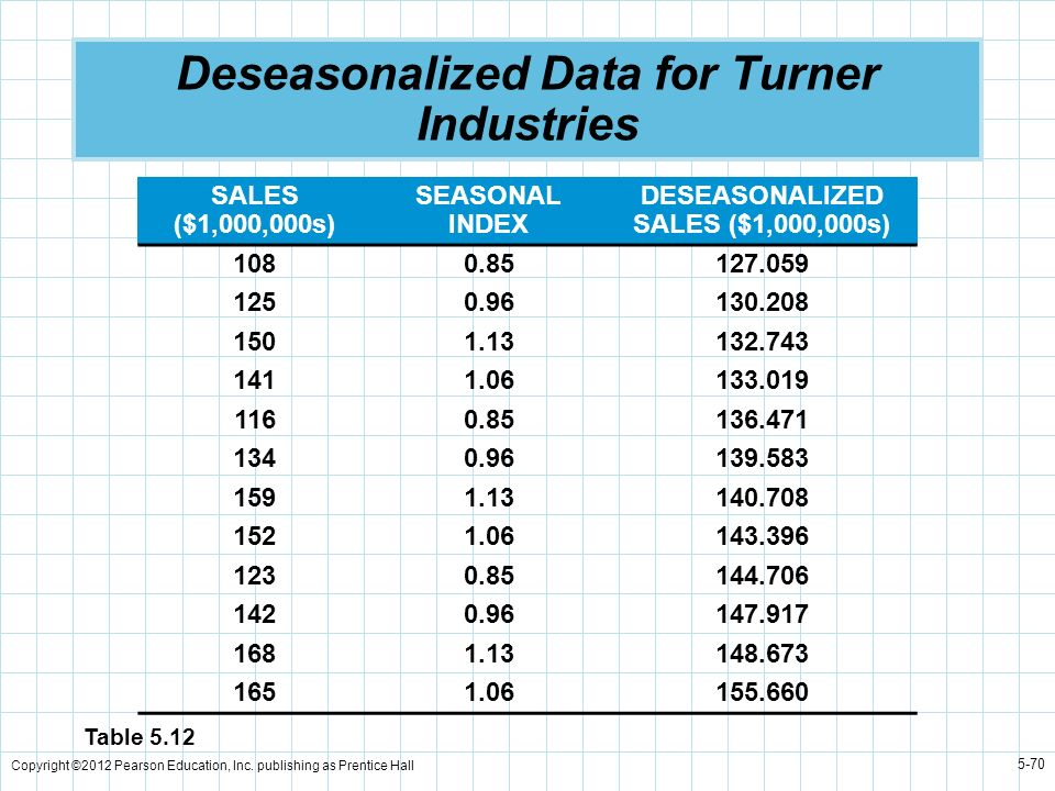 Deseasonalized Data for Turner Industries