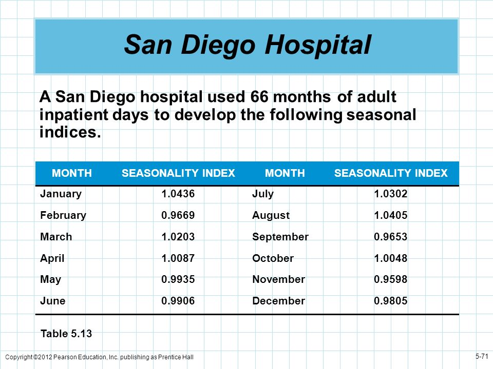 San Diego HospitalA San Diego hospital used 66 months of adult inpatient days to develop the following seasonal indices.