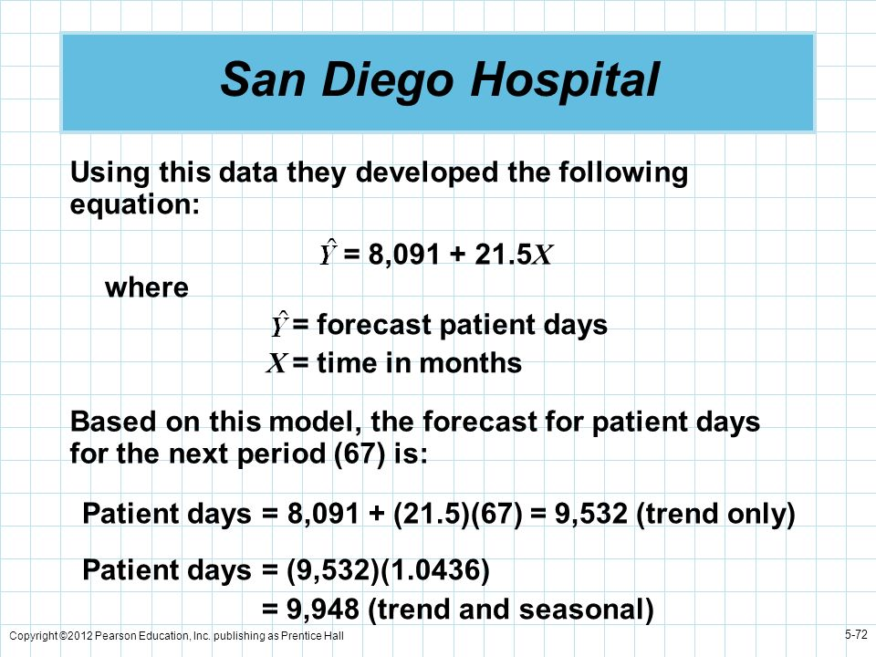 San Diego HospitalUsing this data they developed the following equation: = 8,091 + 21.5X. where. = forecast patient days.
