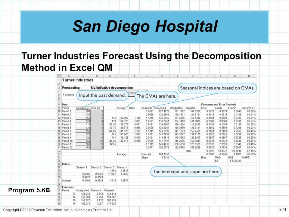 San Diego Hospital Turner Industries Forecast Using the Decomposition Method in Excel QM. Program 5.6B.