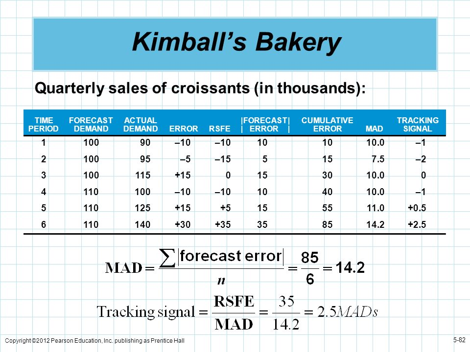 Kimball's Bakery Quarterly sales of croissants (in thousands): 1 100