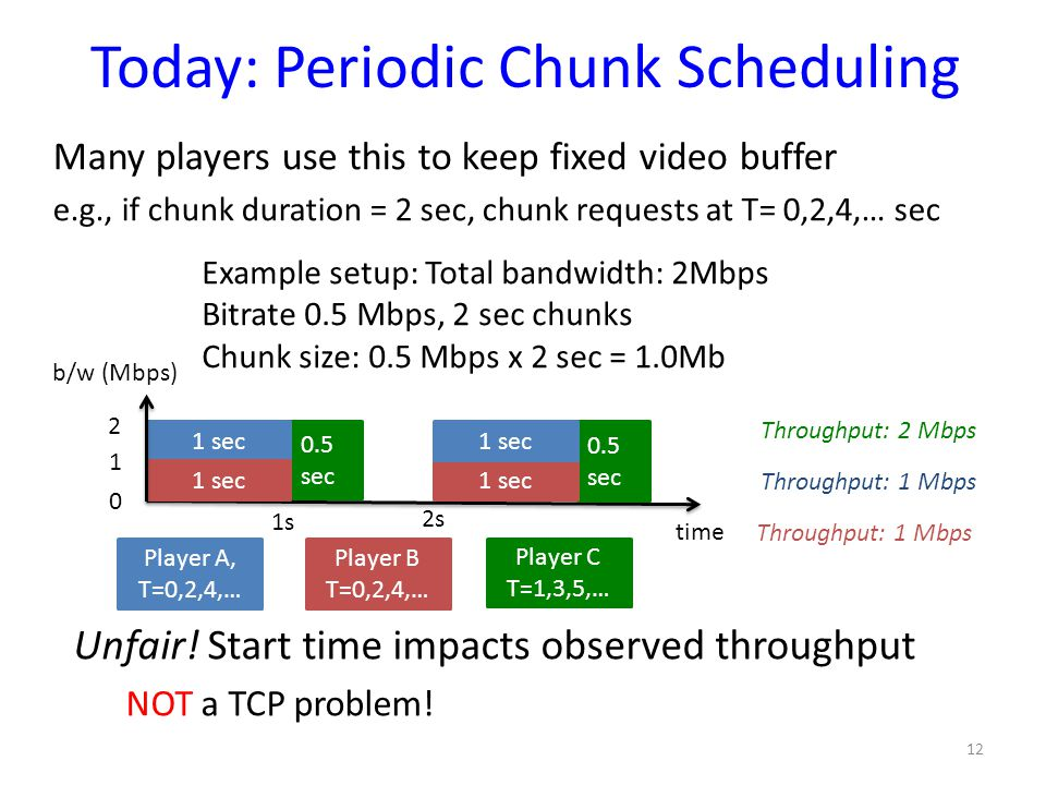Today: Periodic Chunk Scheduling