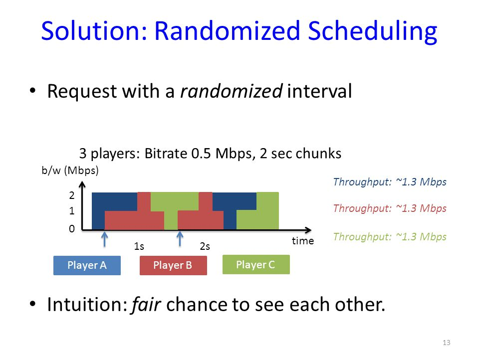 Solution: Randomized Scheduling