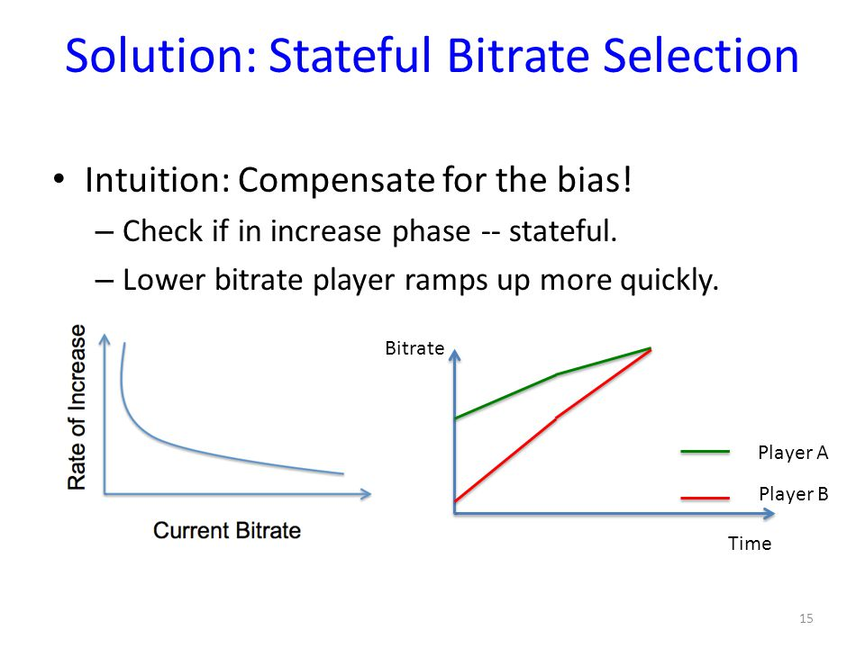 Solution: Stateful Bitrate Selection