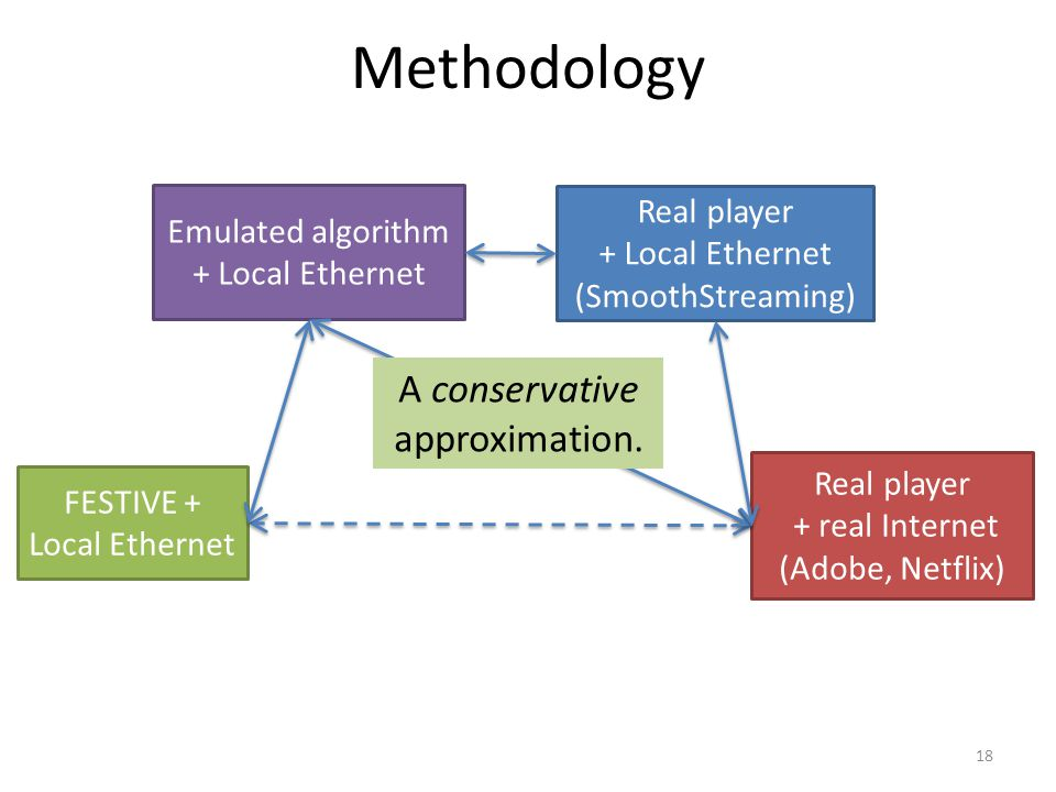 Methodology A conservative approximation. Real player