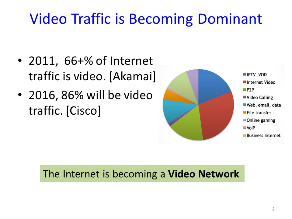 Video Traffic is Becoming Dominant