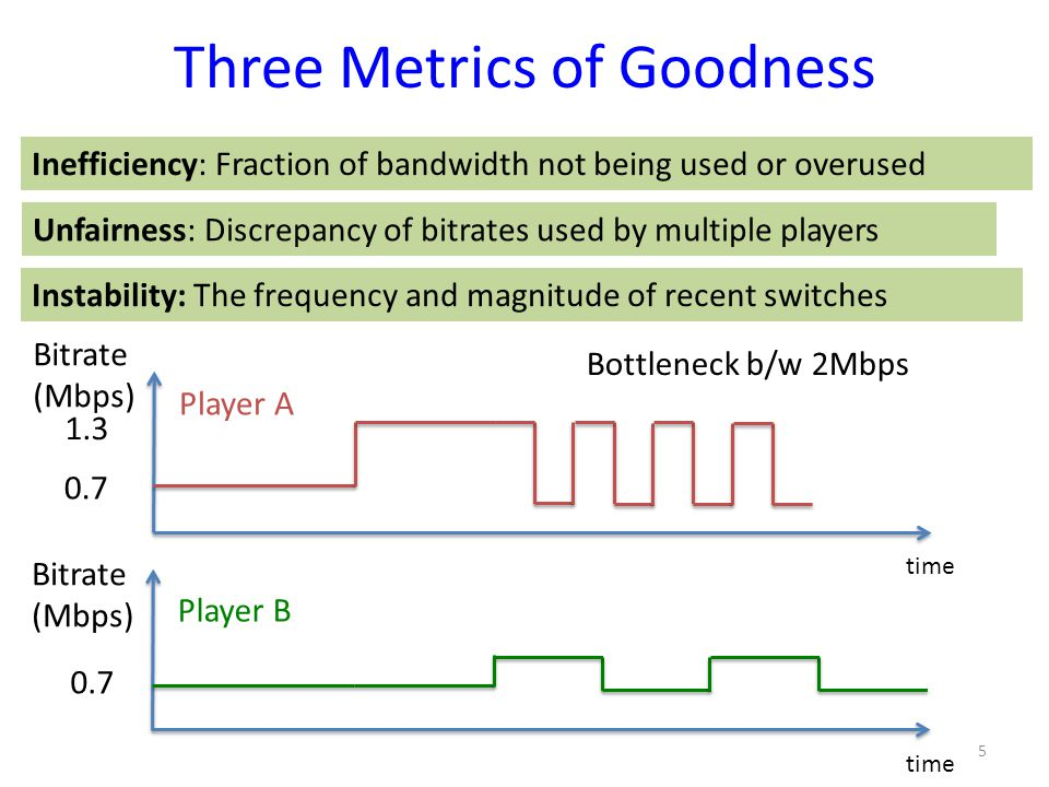 Three Metrics of Goodness