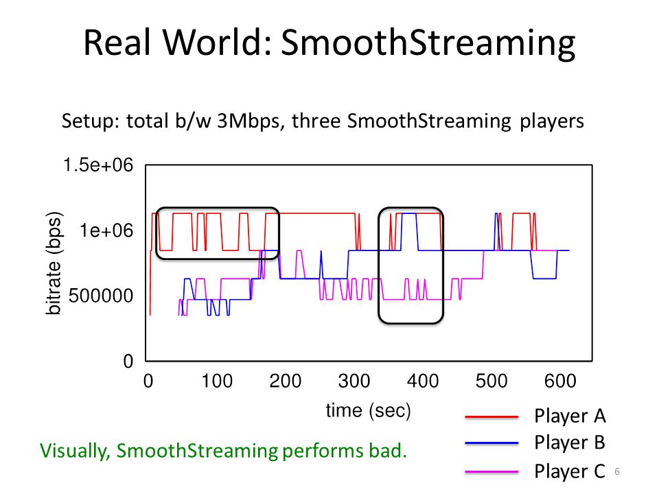 Real World: SmoothStreaming