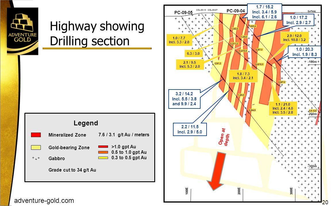 Highway showing Drilling section Legend 20 Open at depth