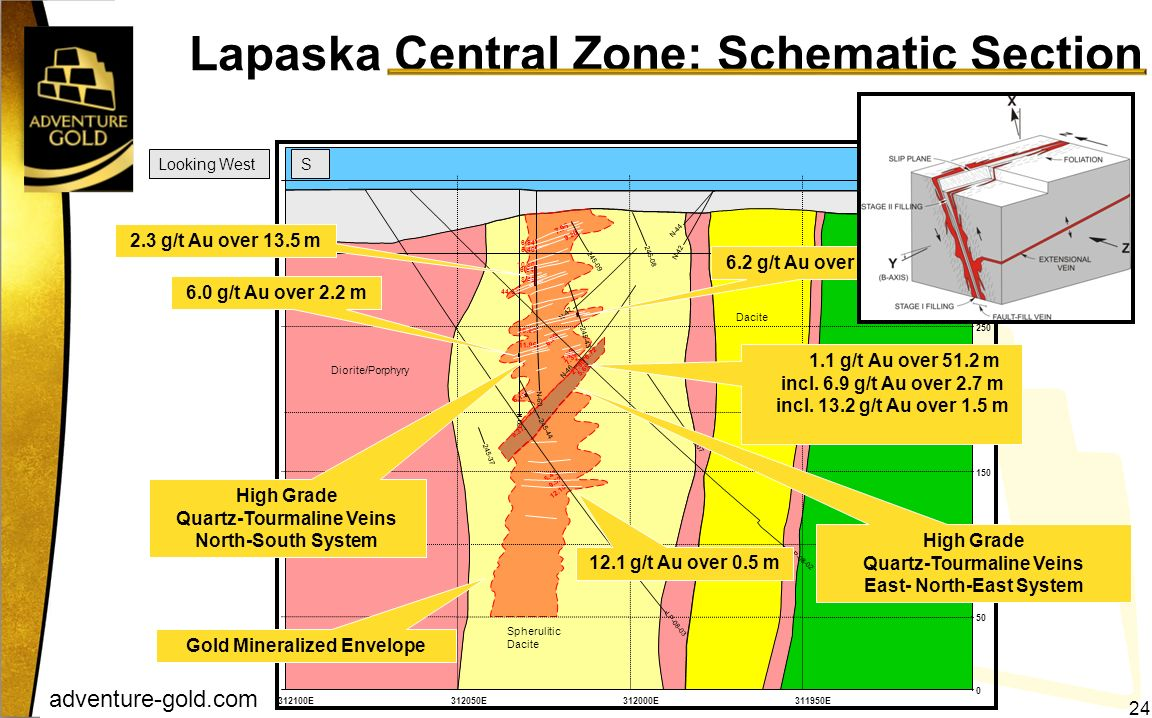 Lapaska Central Zone: Schematic Section