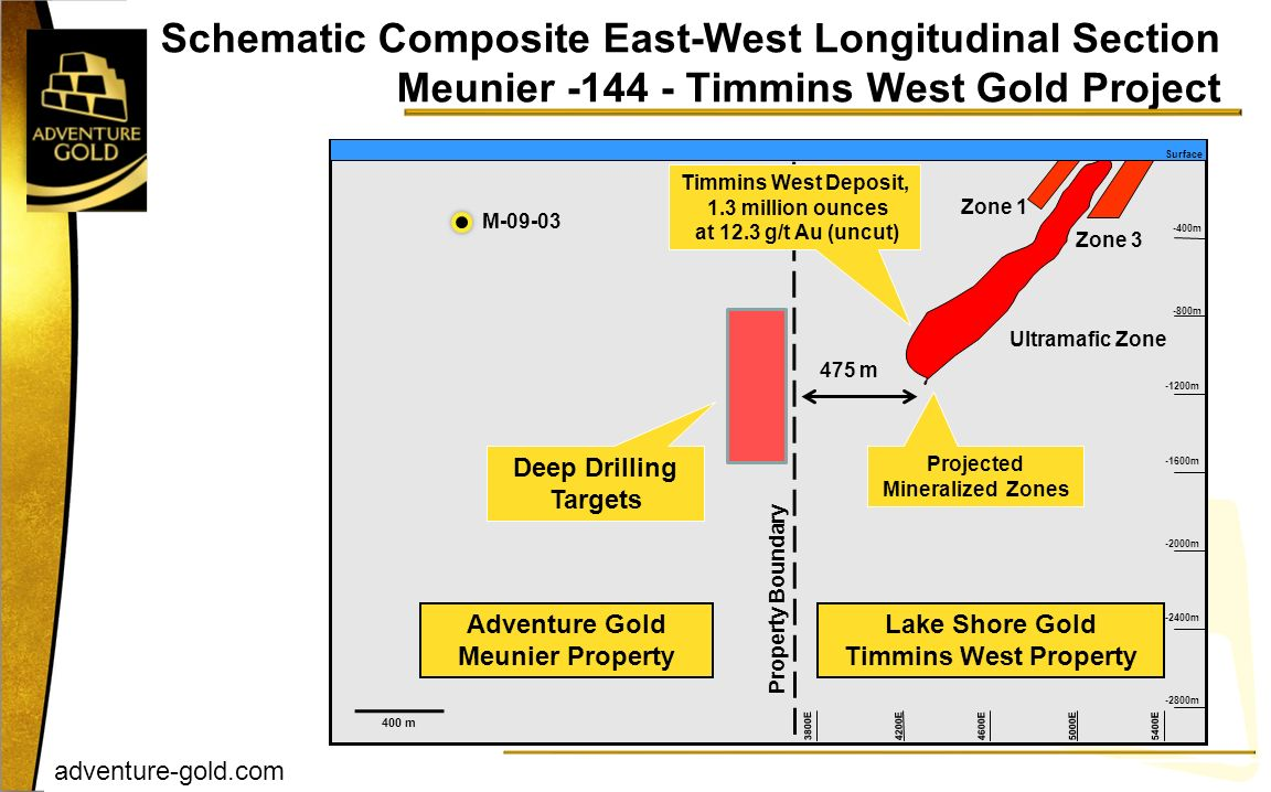 Projected Mineralized Zones Adventure Gold Meunier Property