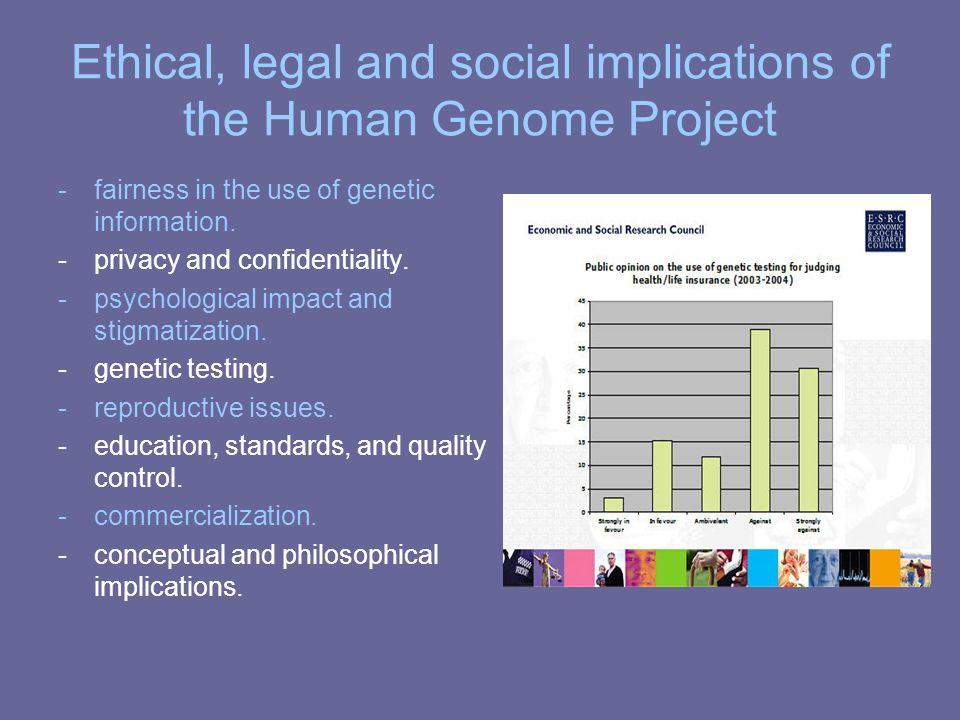 Ethical, legal and social implications of the Human Genome Project