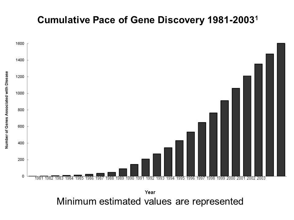 Minimum estimated values are represented
