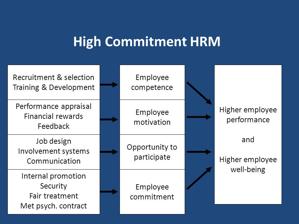 High Commitment HRM Recruitment & selection Training & Development