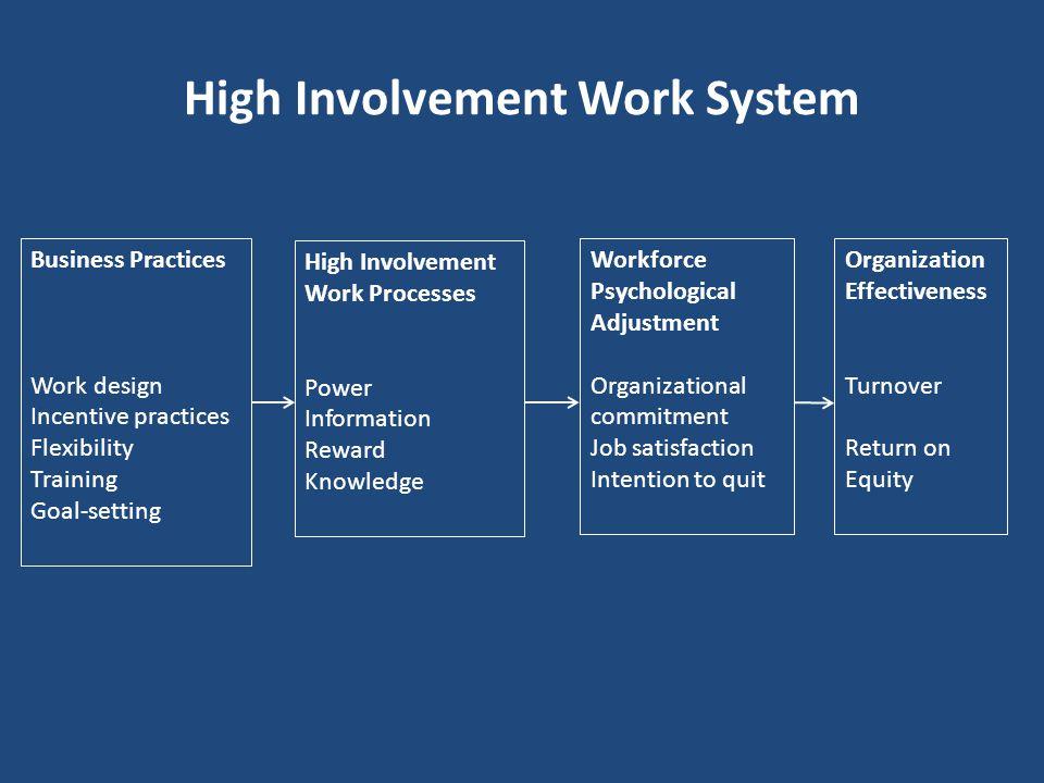 High Involvement Work System
