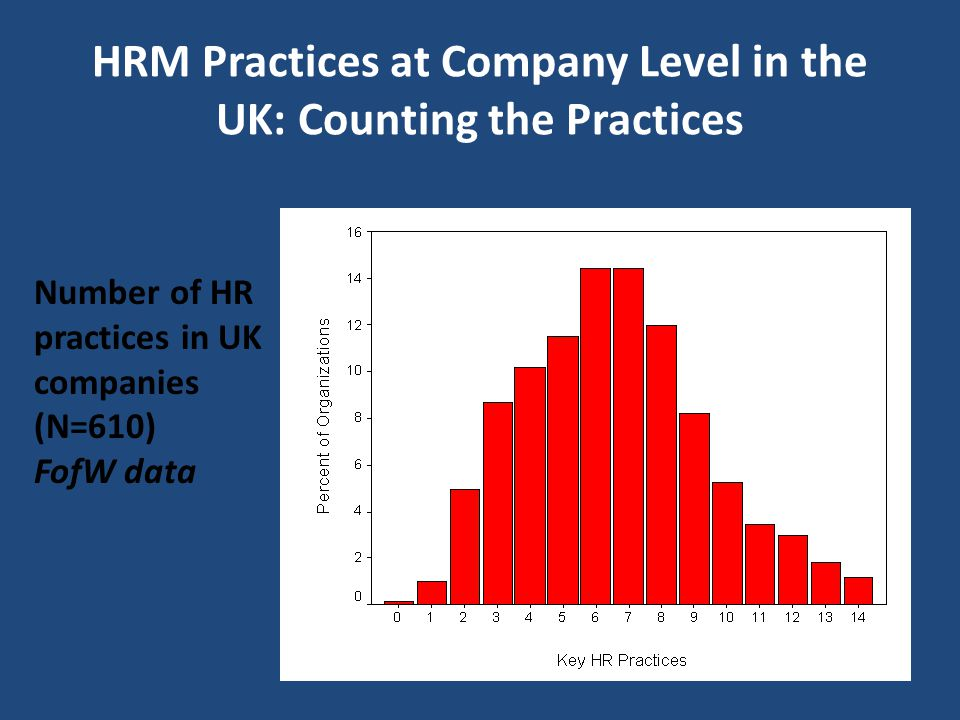 HRM Practices at Company Level in the UK: Counting the Practices
