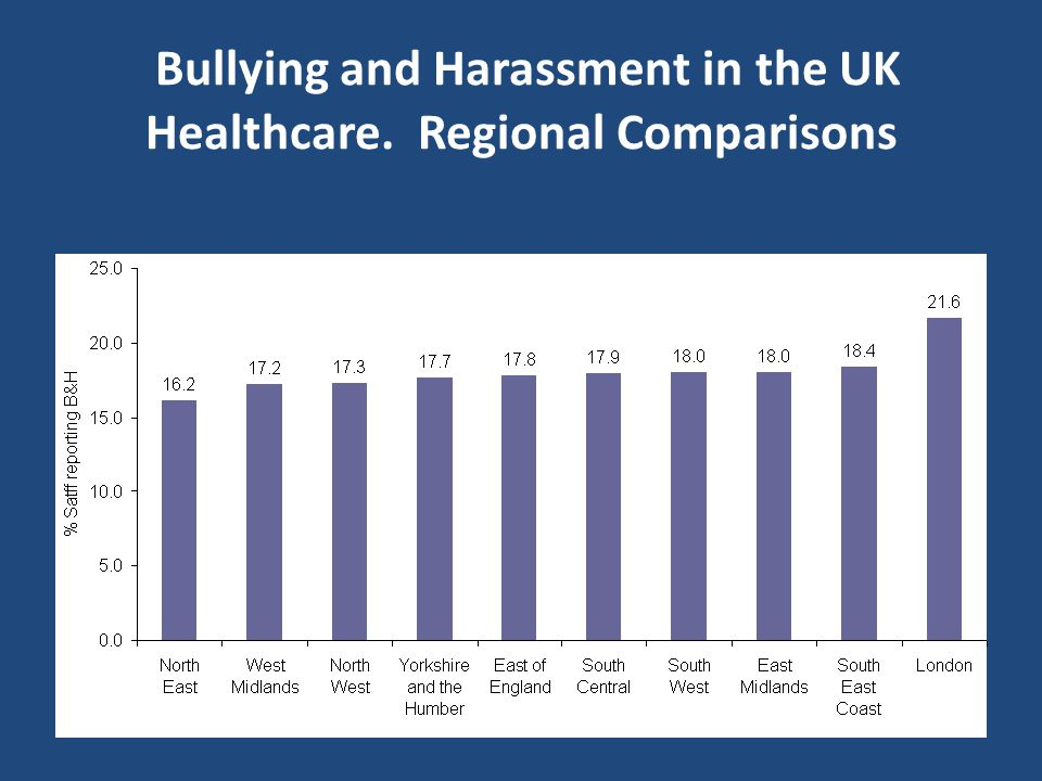 Bullying and Harassment in the UK Healthcare. Regional Comparisons