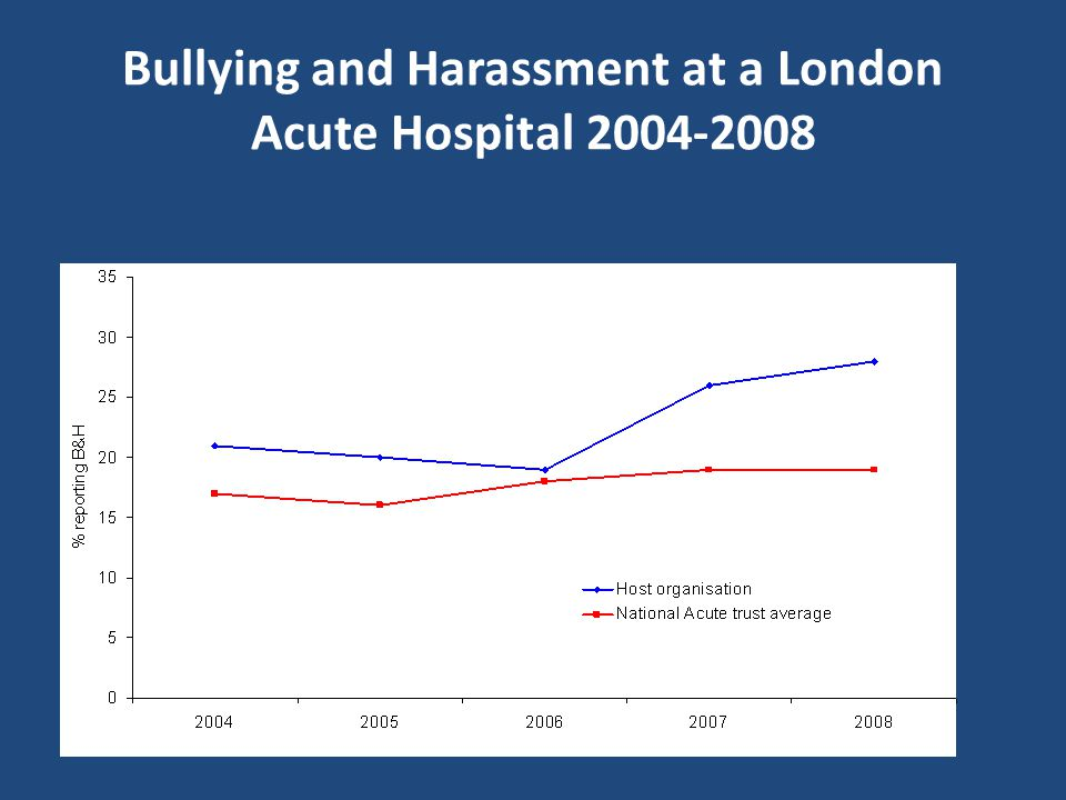 Bullying and Harassment at a London Acute Hospital
