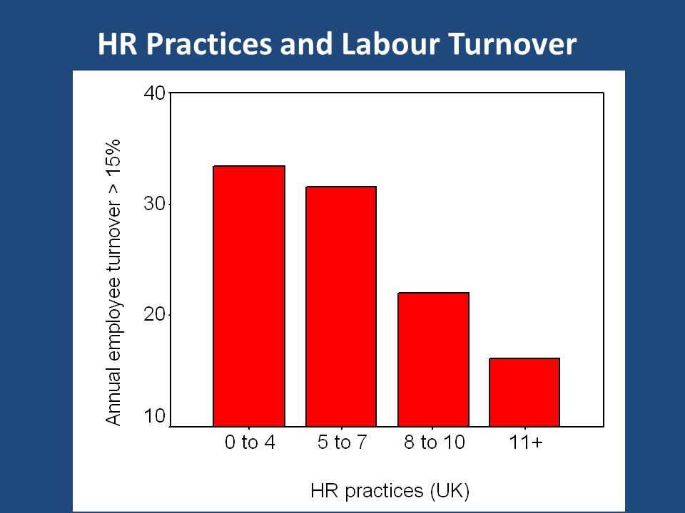 HR Practices and Labour Turnover
