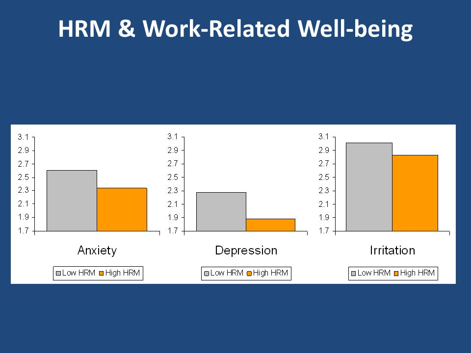 HRM & Work-Related Well-being