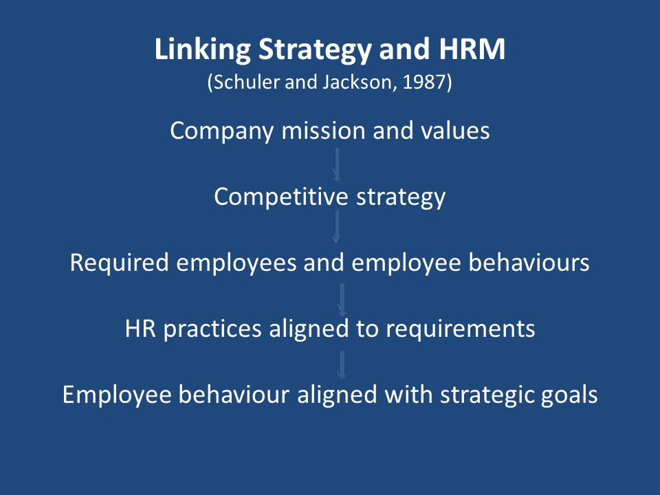 Linking Strategy and HRM (Schuler and Jackson, 1987)