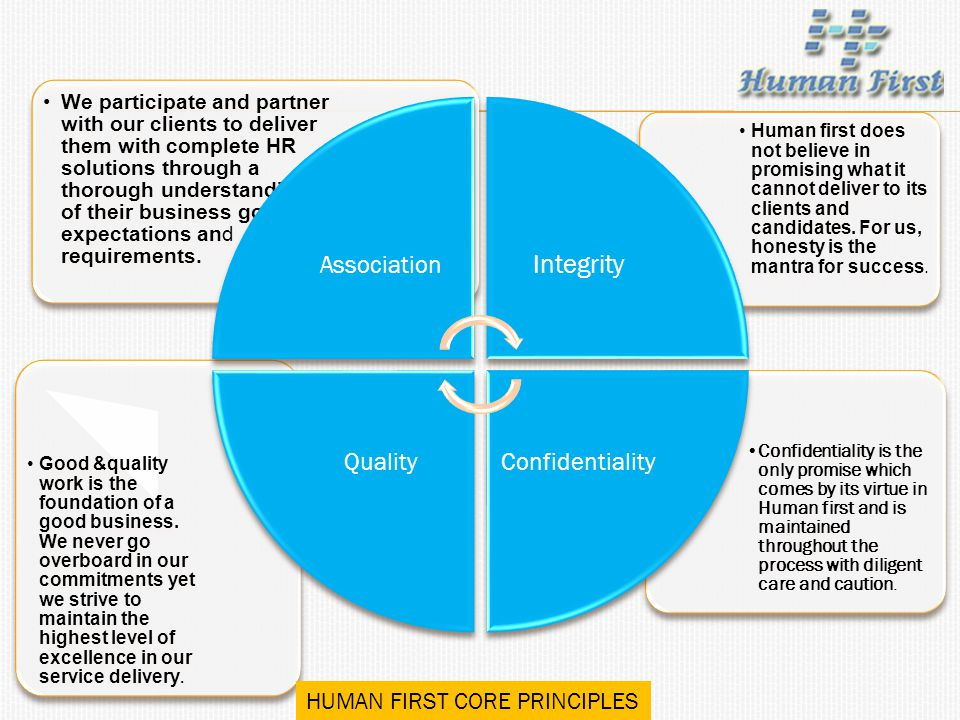Integrity HUMAN FIRST CORE PRINCIPLES