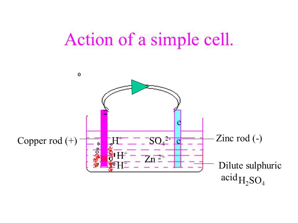 Action of a simple cell. e Zinc rod (-) Copper rod (+) H+ SO42- e H+