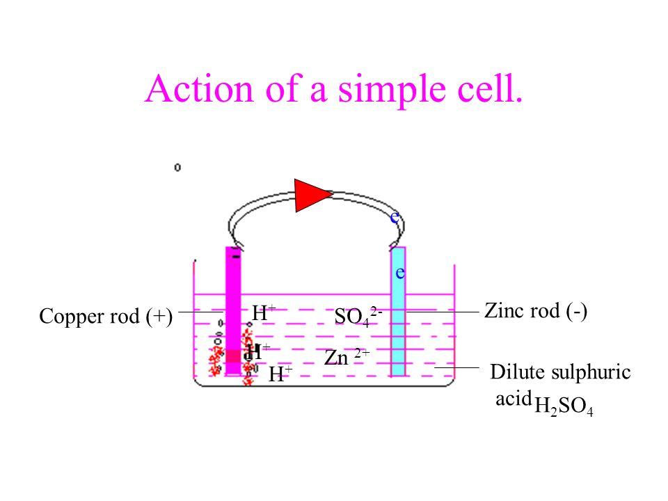 Action of a simple cell. e e H+ Zinc rod (-) Copper rod (+) SO42- H+