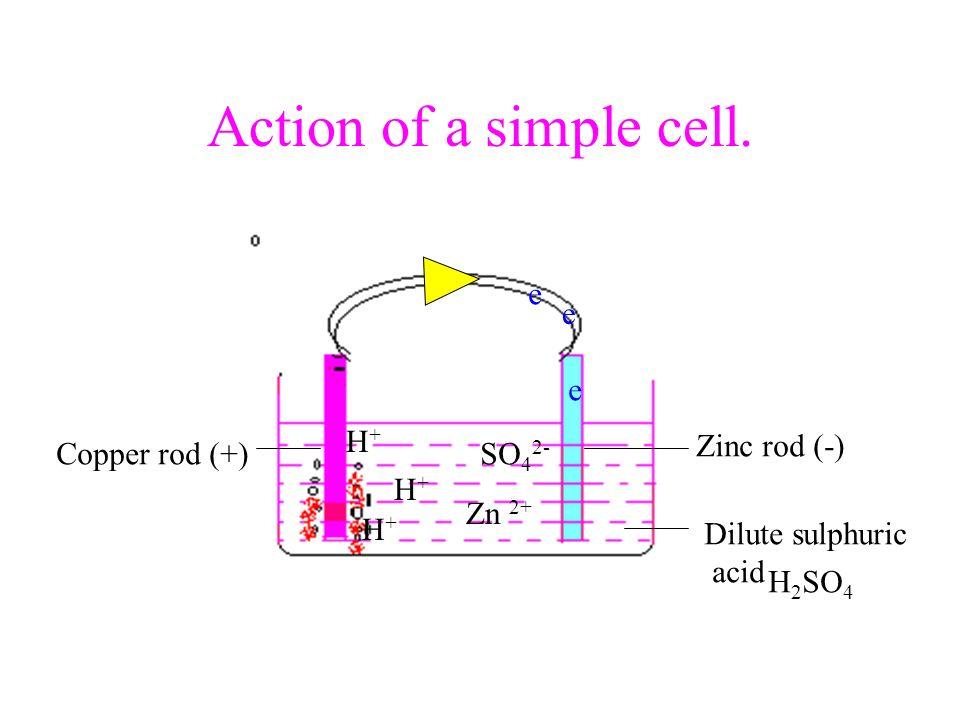 Action of a simple cell. e e e H+ Zinc rod (-) Copper rod (+) SO42- H+