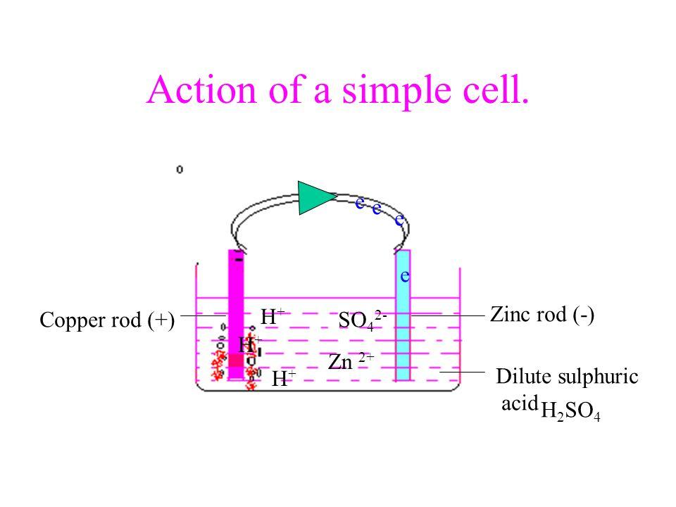 Action of a simple cell. e e e e H+ Zinc rod (-) Copper rod (+) SO42-