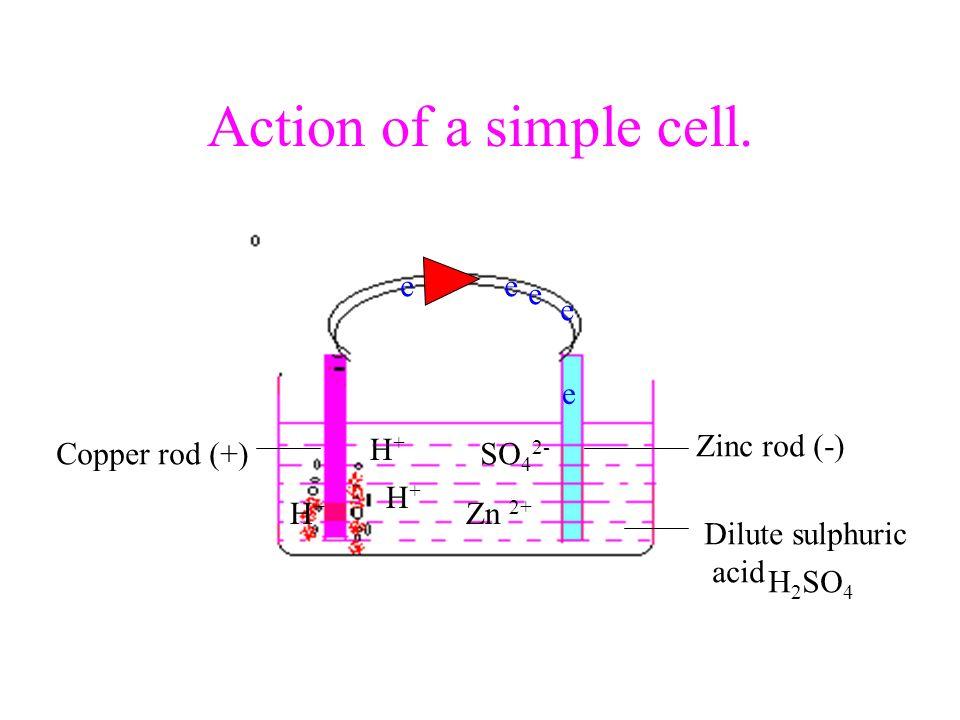 Action of a simple cell. e e e e e Copper rod (+) H+ Zinc rod (-)