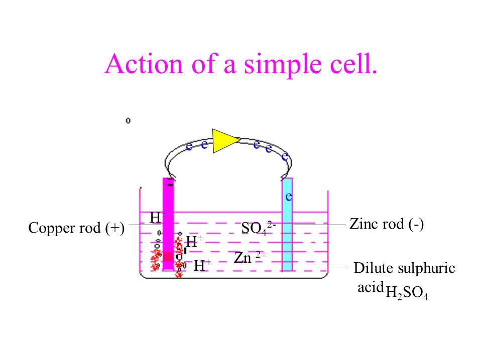 Action of a simple cell. e e e e e e H+ Zinc rod (-) Copper rod (+)