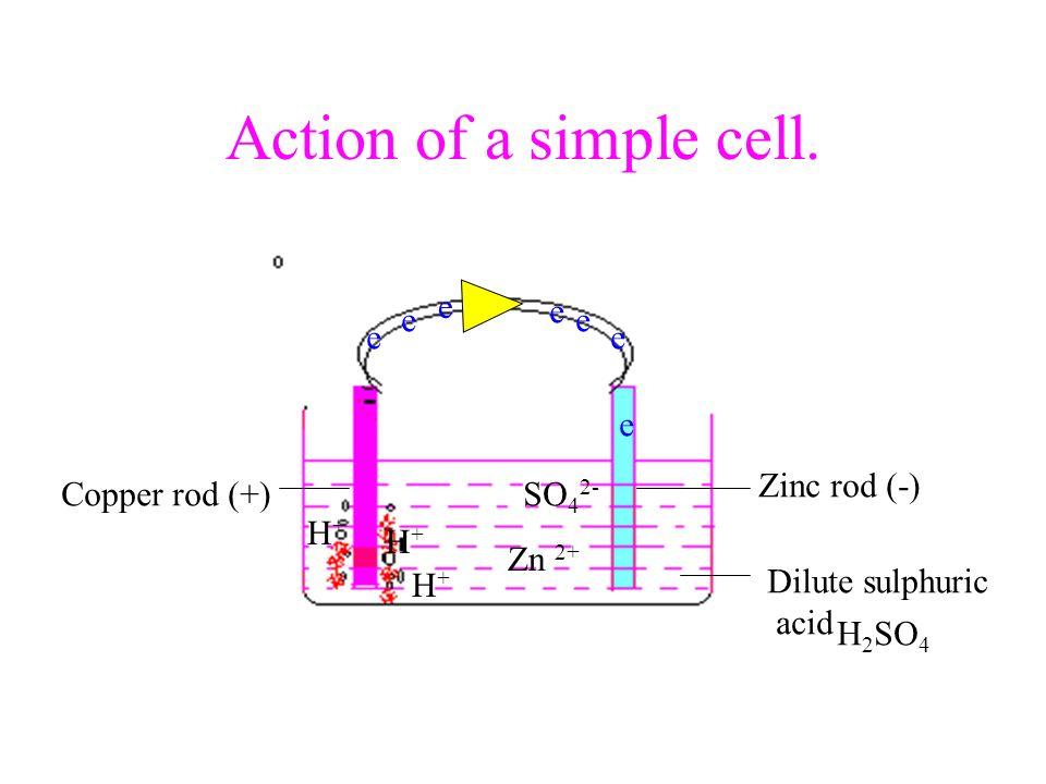 Action of a simple cell. e e e e e e e Zinc rod (-) Copper rod (+)