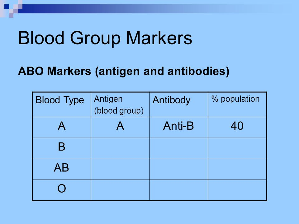 Blood Group Markers ABO Markers (antigen and antibodies) A Anti-B 40 B
